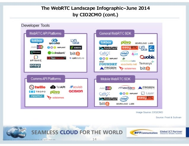Copyright © NTT Communications Corporation. All rights reserved. The WebRTC Landscape Infographic–June 2014  by CIO...