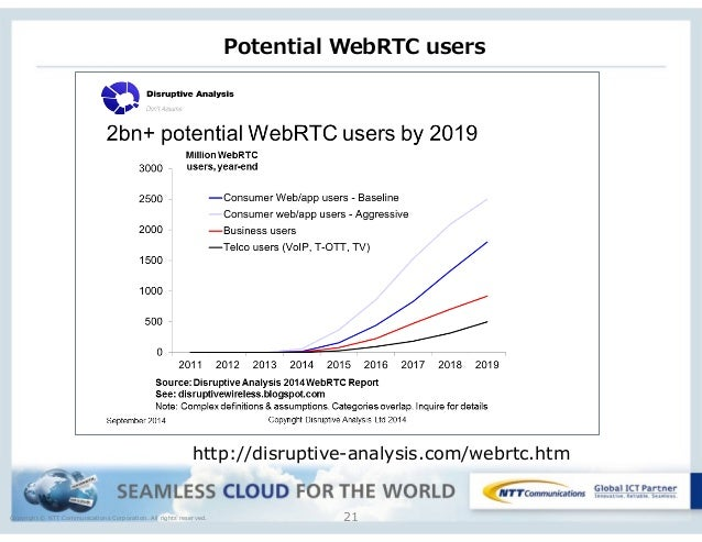 Copyright © NTT Communications Corporation. All rights reserved. Potential WebRTC users 21 http://disruptive-analysis.co...