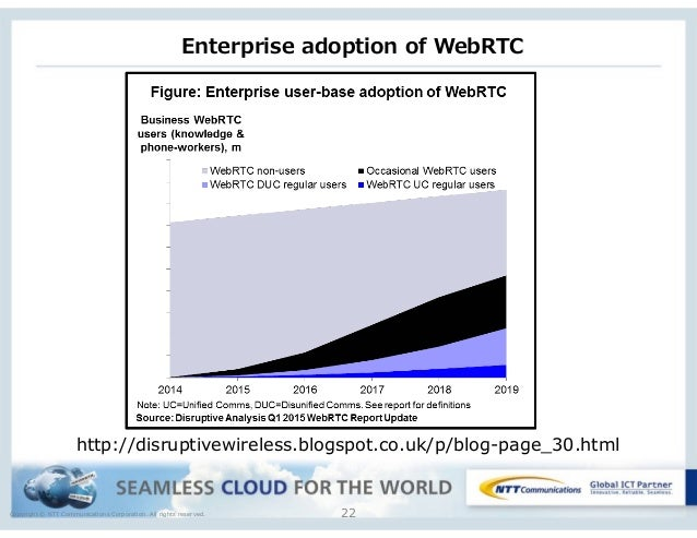 Copyright © NTT Communications Corporation. All rights reserved. Enterprise adoption of WebRTC 22 http://disruptivewire...