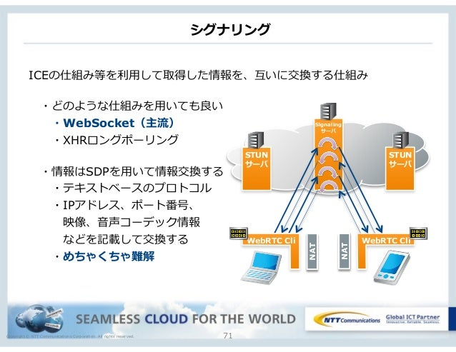Copyright © NTT Communications Corporation. All rights reserved. シグナリング 71 STUN サーバ Signaling サーバ STUN サーバ WebRTC Cli Web...