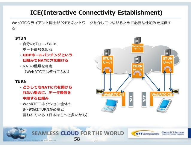 Copyright © NTT Communications Corporation. All rights reserved. ICE(Interactive Connectivity Establishment) 5858 STUN サ...