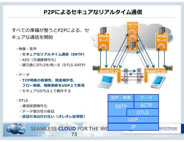 Copyright © NTT Communications Corporation. All rights reserved. P2Pによるセキュアなリアルタイム通信 7373 すべての準備が整うとP2Pによる、セ キュアな通信を開始  ・...