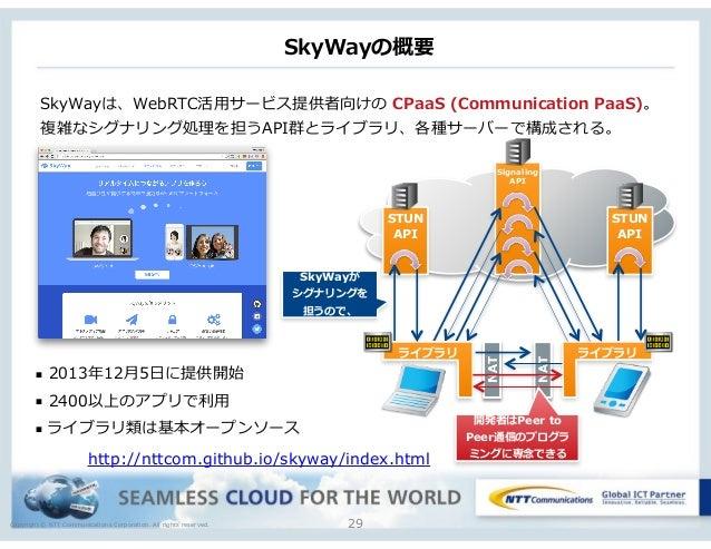 Copyright © NTT Communications Corporation. All rights reserved. SkyWayの概要 SkyWayは、WebRTC活⽤用サービス提供者向けの CPaaS (Communicat...