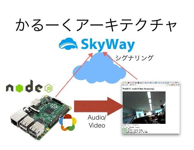 かるーくアーキテクチャ シグナリング Audio/ Video