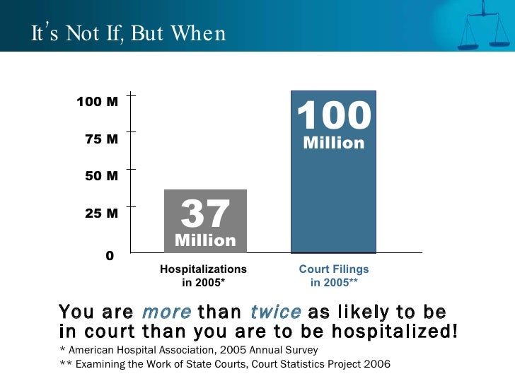 It's Not If, But When <ul><li>You are  more  than  twice   as likely to be in court than you are to be hospitalized! </li>...