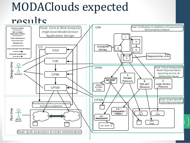 MODAClouds expectedresults15DeveloperCIMDSSCPIMCPSMSemi-automatic transformationAutomatic deploymentDecision makingNew or ...
