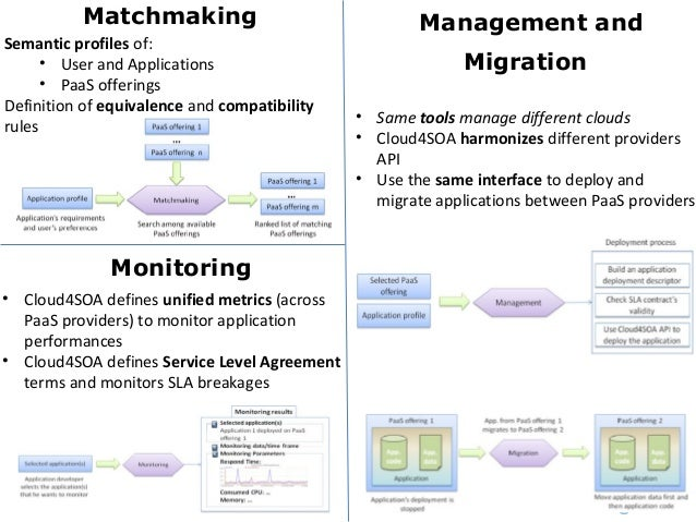 Matchmaking Management andMigrationMonitoringSemantic profiles of:• User and Applications• PaaS offeringsDefinition of equ...