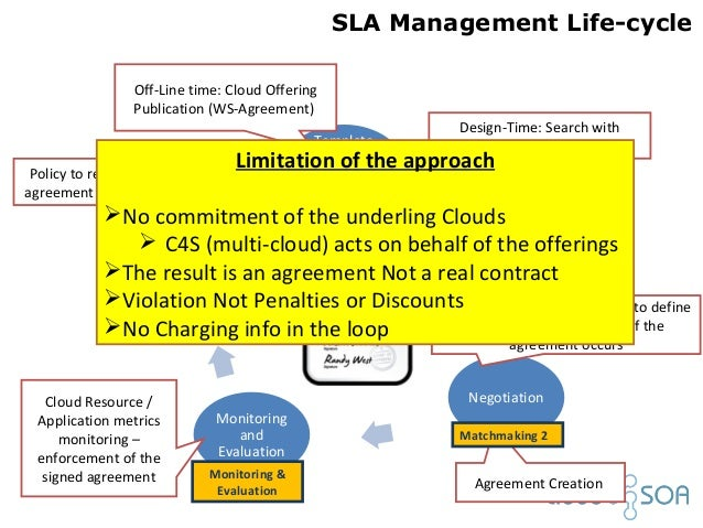 SLA Management Life-cycleTemplateCreation /PublicationCloudDiscoveryNegotiationMonitoringandEvaluationReactionOff-Line tim...