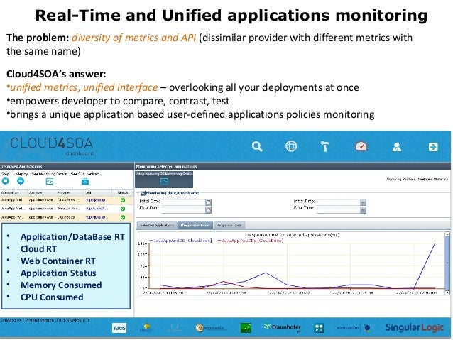 Real-Time and Unified applications monitoring9The problem: diversity of metrics and API (dissimilar provider with differen...