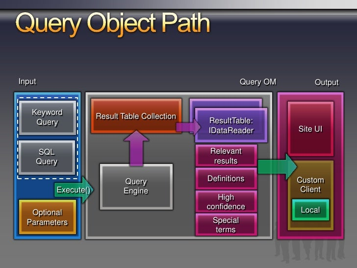 SharePoint Server 2007 Feature Areas   Mejora en la Relevancia   Experiencia de Usuario Mejorada   Acceso a Data Esctructu...