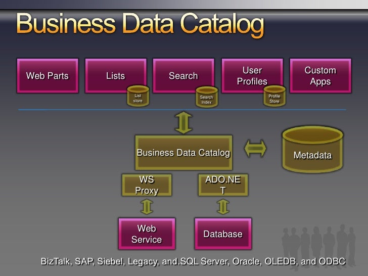 Searchinternal architecture                                                              OOB Search UI/Custom Search Apps ...