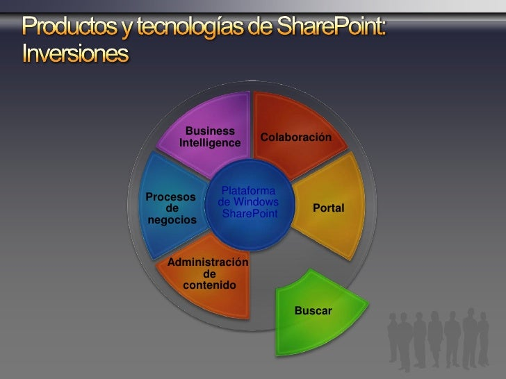 SharePoint Server 2007 Feature Areas Mejora en la Relevancia   Internet Relevance versus Enterprise Relevance   New algori...