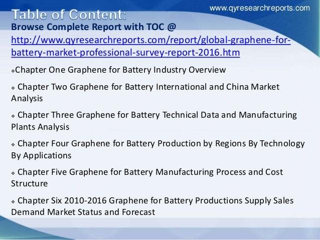 Global Graphene for Battery Industry 2016 SWOT Analysis