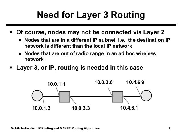 ip routing and troubleshooting algorithms
