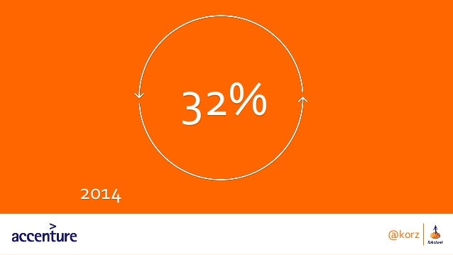2014 32% @korz