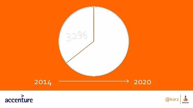 2014 2020 32% @korz
