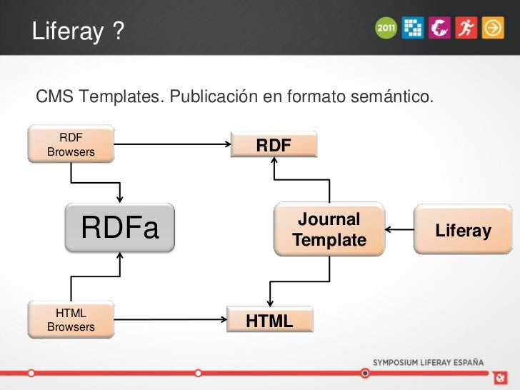 liferay templates free - liferay symposium madrid 2011 combinando liferay y web