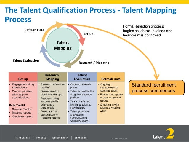 an introduction to strategic talent sourcing talent pipeline diagram