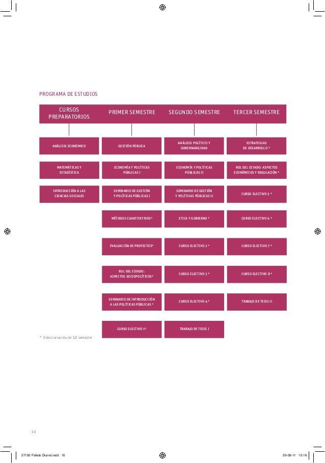 10 Cursos Preparatorios primer SEMESTRE SEGUNDO SEMESTRE TERCER SEMESTRE Análisis económico Gestión pública Análisis polít...