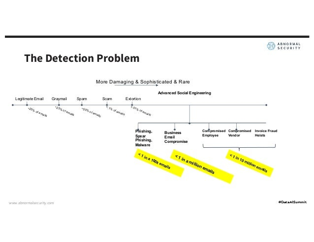 Machine Learning CI/CD for Email Attack Detection Slide 3