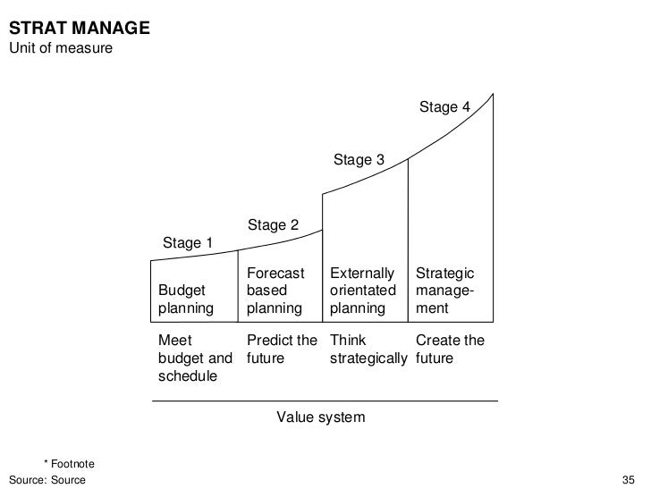 Ctg 2007   STRAT MANAGE Unit of measure                                                           Stage 4                 ...