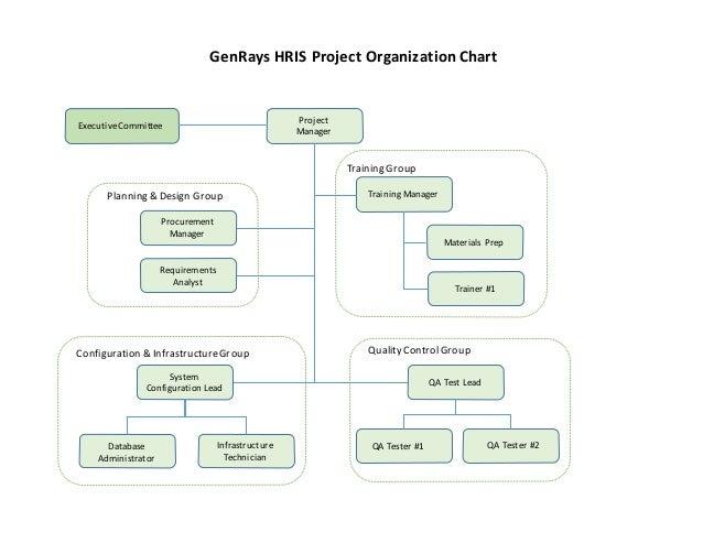 Mgt2   Project Organization Chart