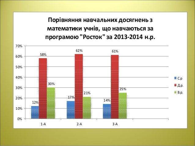 12% 17% 14% 58% 62% 61% 30% 21% 25% 0% 10% 20% 30% 40% 50% 60% 70% 1-А 2-А 3-А Порівняння навчальних досягнень з математик...