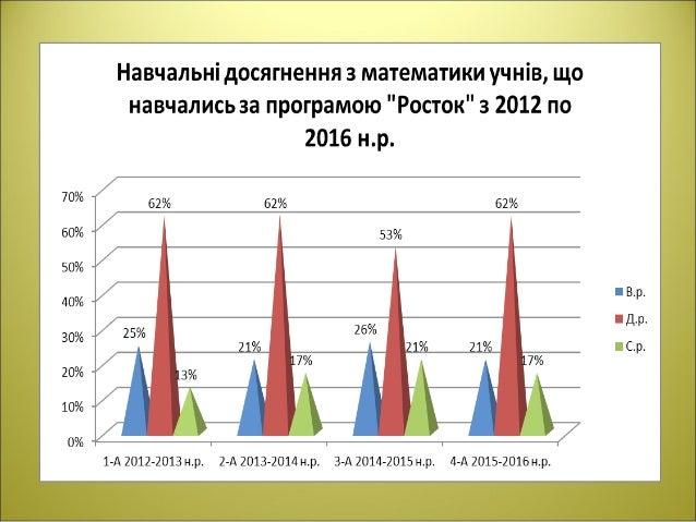 Адаптація учнів 1-х класів Результати дослідження на початок року