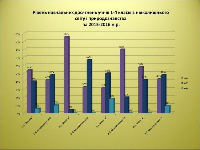 СШ № 275 імені Володимира Кравчука.