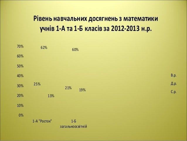 """0% 10% 20% 30% 40% 50% 60% 70% 1-А """"Росток"""" 1-Б загальноосвітній 25% 21% 62% 60% 13% 19% Рівень навчальних досягненьз мате..."""