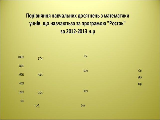 0% 20% 40% 60% 80% 100% 1-А 2-А 25% 33% 58% 59% 17% 7% Порівняння навчальних досягнень зматематики учнів, що навчаютьза за...