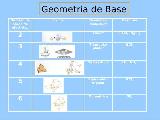 GGeeoommeettrriiaa ddee BBaassee  Número de  pares de  electrões  Forma Geometria  Molecular  Exemplo  2 Linear BeCl2, HgC...