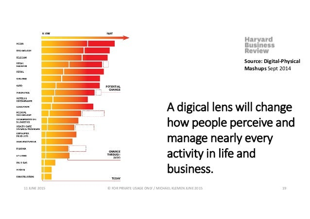 Source: Digital-Physical Mashups Sept 2014 A digical lens will change how people perceive and manage nearly every activity...
