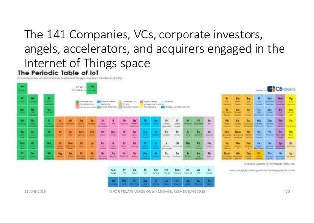 The 141 Companies, VCs, corporate investors, angels, accelerators, and acquirers engaged in the Internet of Things space 1...