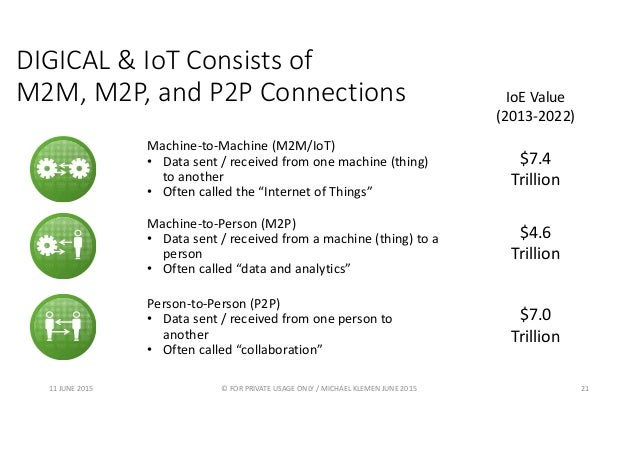 DIGICAL & IoT Consists of M2M, M2P, and P2P Connections Machine-to-Machine (M2M/IoT) • Data sent / received from one machi...
