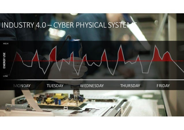 MONDAY FRIDAYTHURSDAYTUESDAY WEDNESDAY ENERGYUSE HIGH LOW INDUSTRY 4.0 – CYBER PHYSICAL SYSTEMS