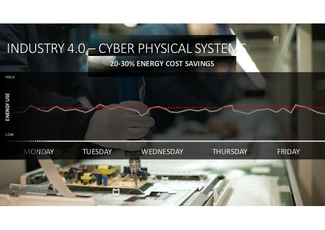 MONDAY FRIDAYTHURSDAYTUESDAY WEDNESDAY ENERGYUSE HIGH LOW 20-30% ENERGY COST SAVINGS INDUSTRY 4.0 – CYBER PHYSICAL SYSTEMS