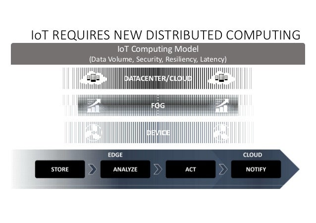 IoT REQUIRES NEW DISTRIBUTED COMPUTING DEVICE DATACENTER/CLOUD IoT Computing Model (Data Volume, Security, Resiliency, Lat...
