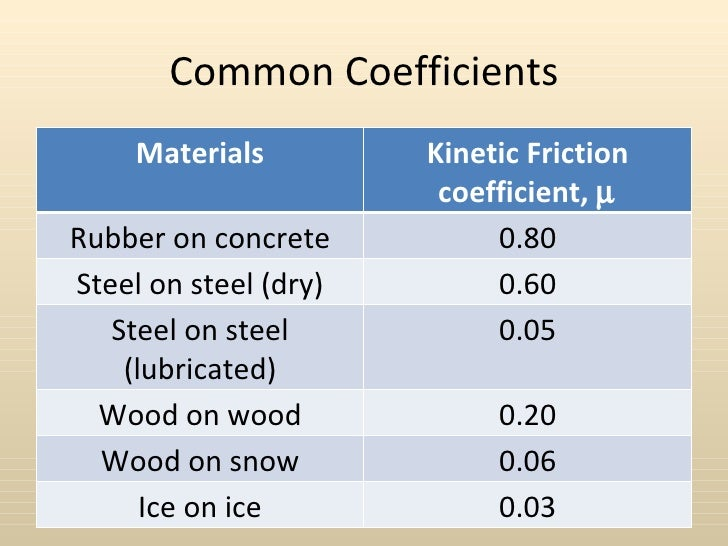 276 Common Coefficients Of Kinetic Friction