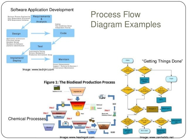 Lean manufacturing overview mba consulting class Manufacturing Flow Diagram ISO Process Flow Diagram process flow diagram in it