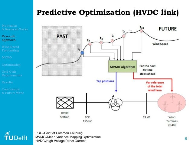 Forecasting optimization and objective function