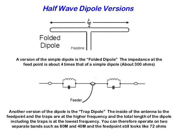 160m Folded Dipole Antenna