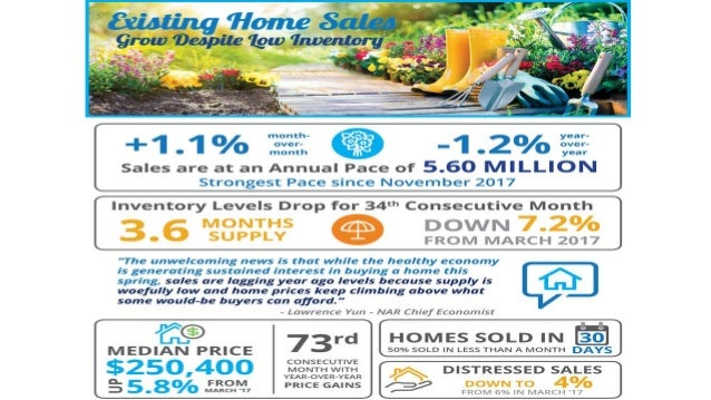Sell My House in MD | Existing Home Sales Grow Despite Low Inventory
