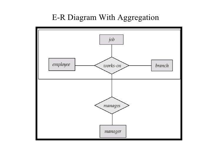 enhanced er diagram