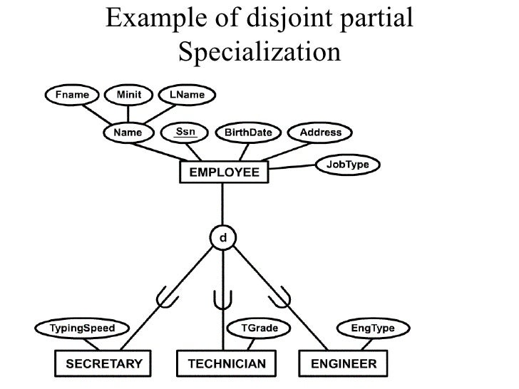 enhanced er diagram rh slideshare net enhanced er diagram examples with solutions pdf enhanced er diagram examples with solutions