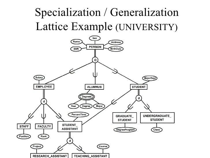 Enhanced Entity Relationship Diagram Trusted Wiring Diagram