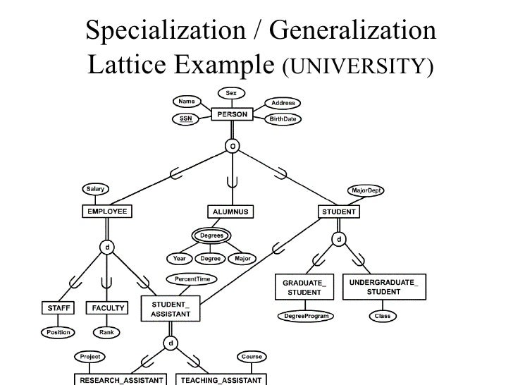 Er diagram specialization generalization lattice example university ccuart Image collections