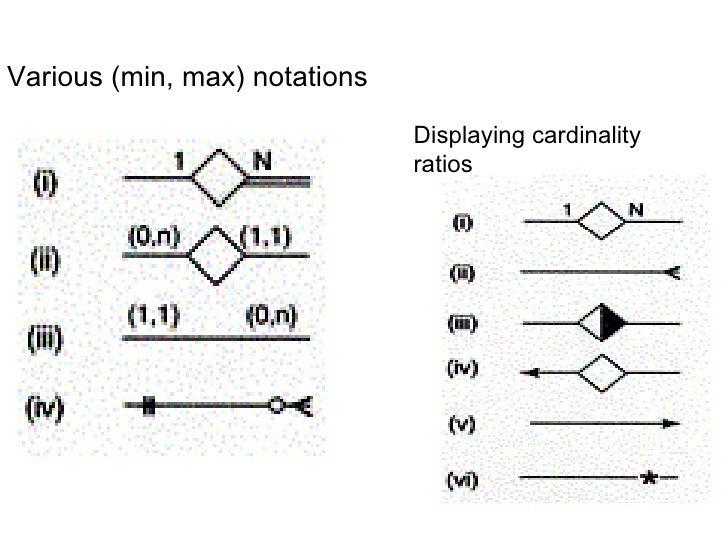Enhanced er diagram various min max notations displaying cardinality ratios ccuart Gallery