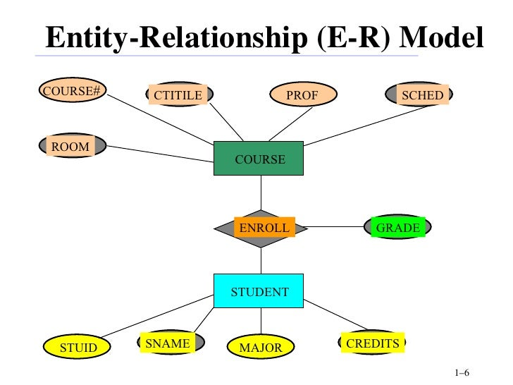 Dbms unit1 entity relationship e r model ccuart Choice Image