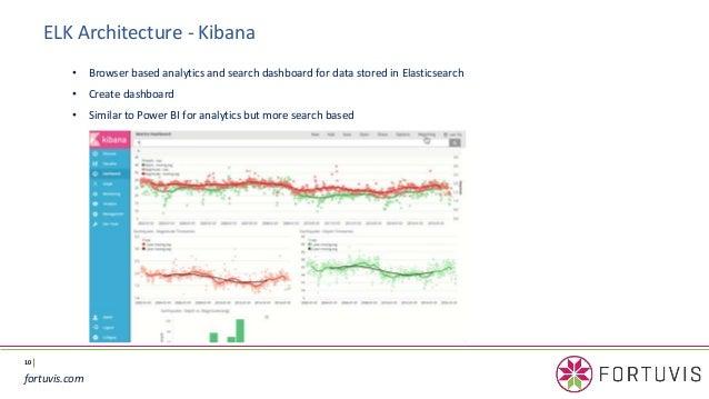 Using ELK-Stack (Elasticsearch, Logstash and Kibana) with